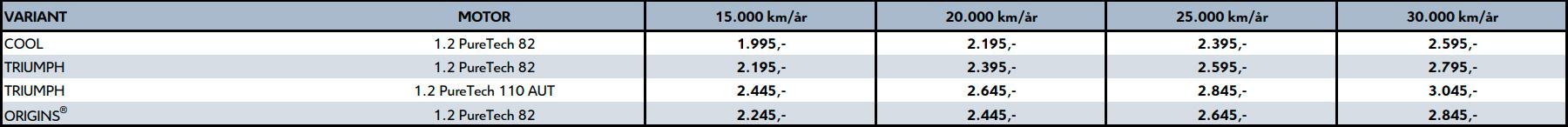 Priser for leasing af Citroën C3