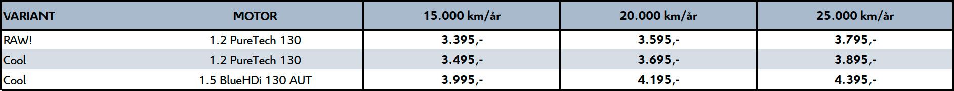 Leasing priser for C5 Aircross